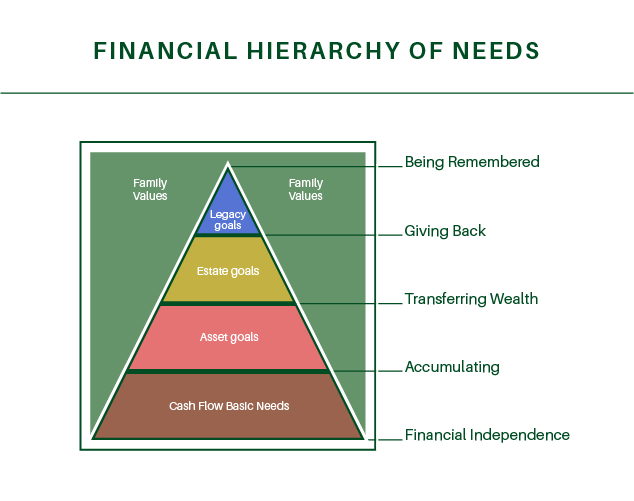 Hierarchy of Needs Pyramid